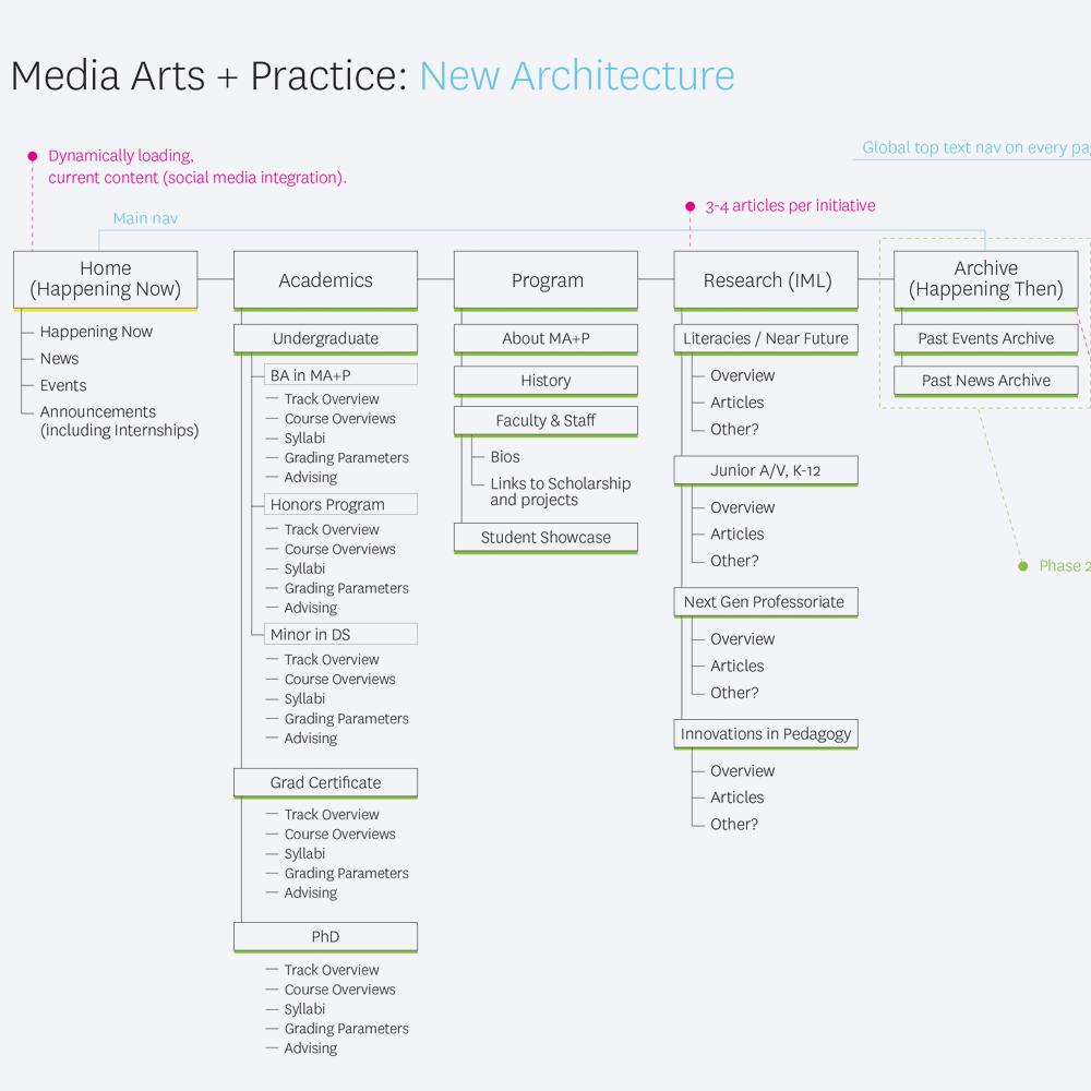 MA+P Site Architecture